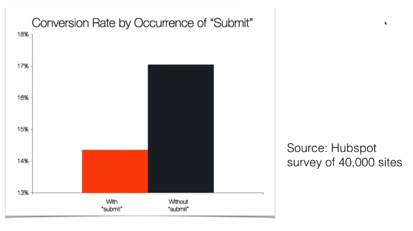 power-of-words-hubspot-survey